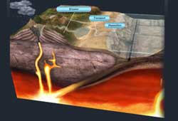 Layered Earth Geology Middle School High School Rock Cycle Interactive Feature